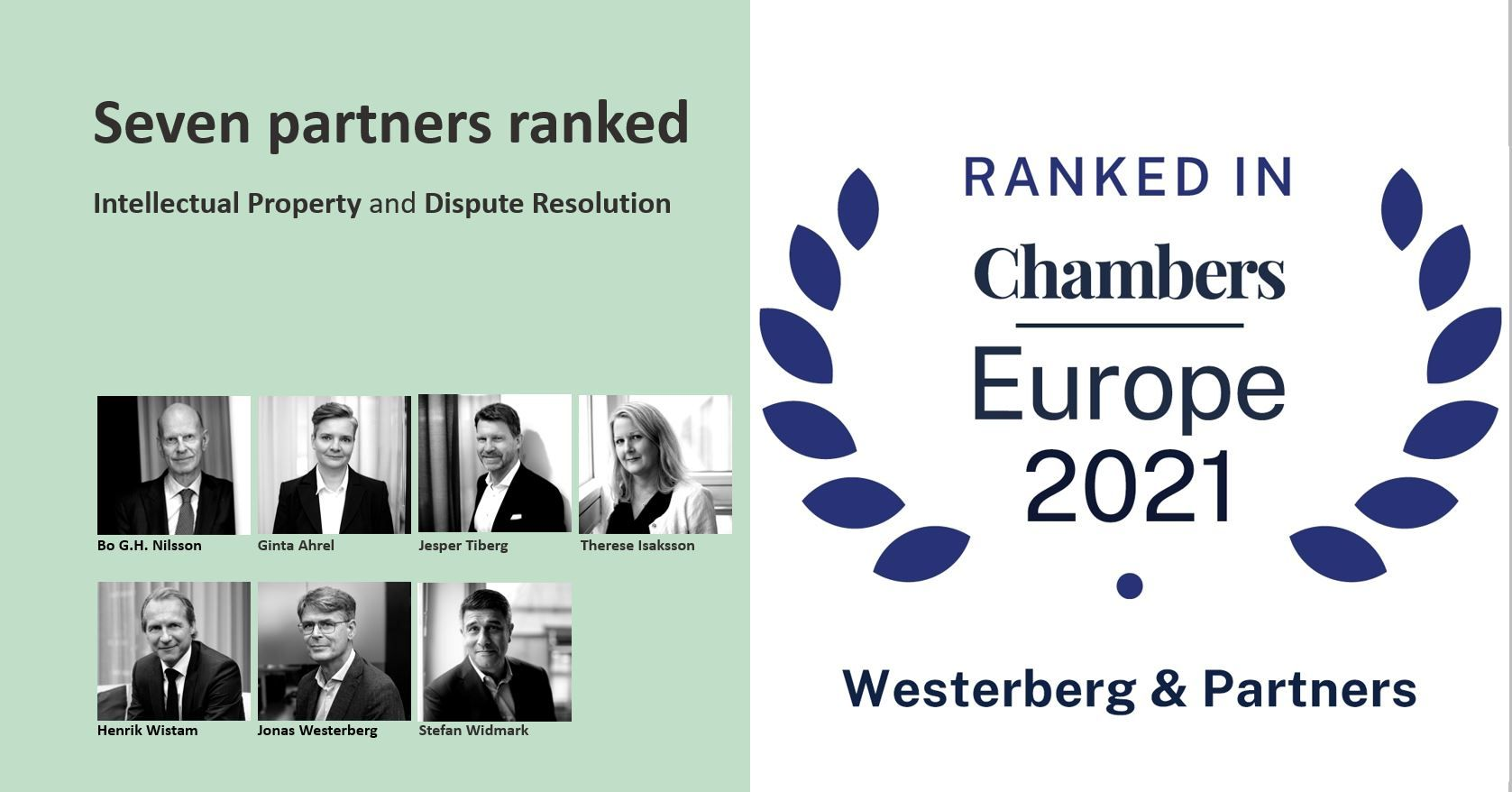 Ranked in Chambers Europe 2021.